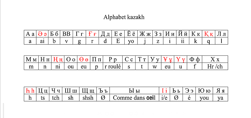 Alphabet kazakh