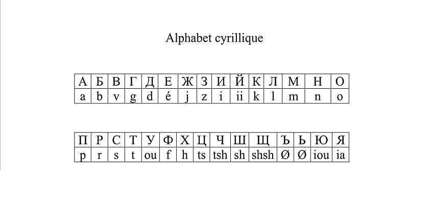 Alphabet cyrillique